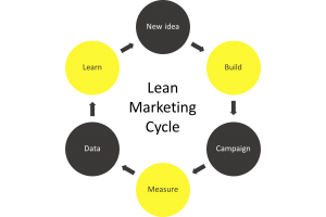 Lean Marketing Cycle